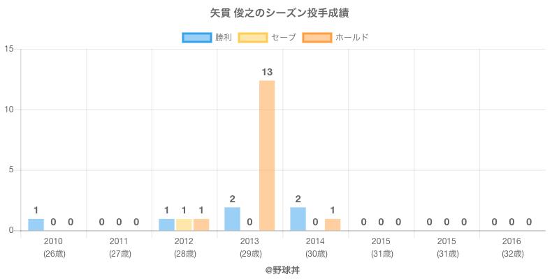 #矢貫 俊之のシーズン投手成績