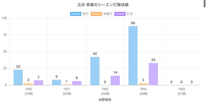 #五井 孝蔵のシーズン打撃成績