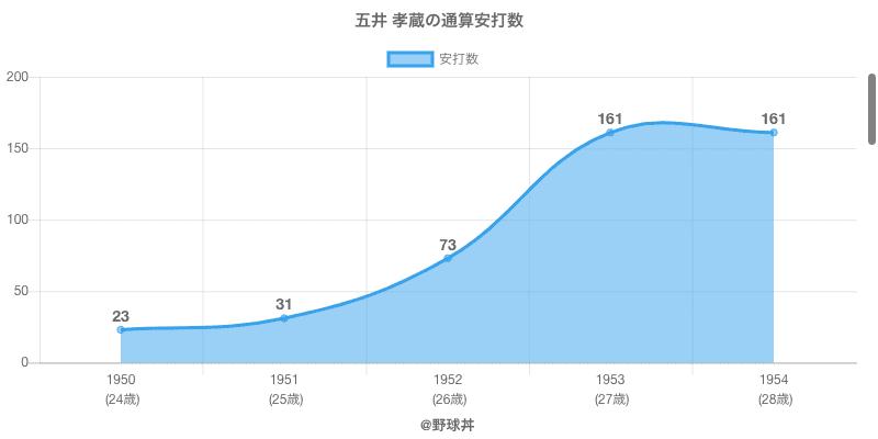 #五井 孝蔵の通算安打数