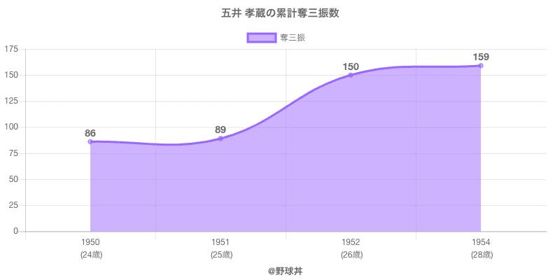 #五井 孝蔵の累計奪三振数