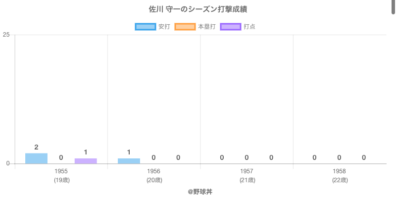#佐川 守一のシーズン打撃成績