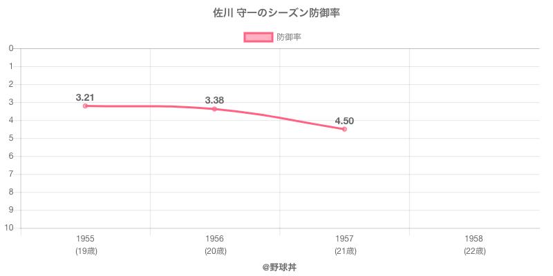 佐川 守一のシーズン防御率