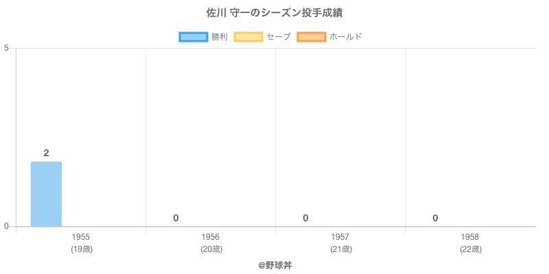 #佐川 守一のシーズン投手成績