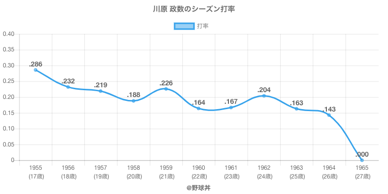 川原 政数のシーズン打率