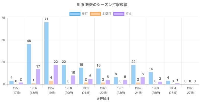 #川原 政数のシーズン打撃成績