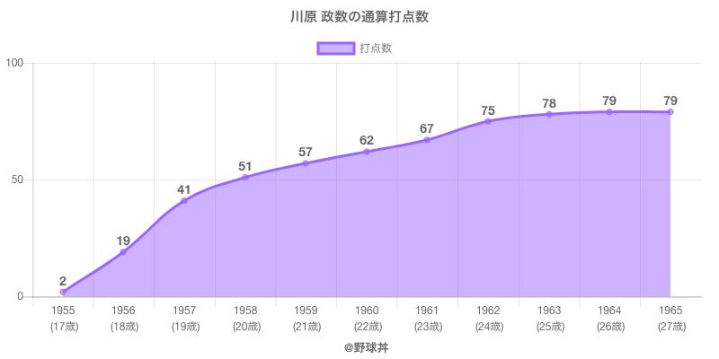 #川原 政数の通算打点数