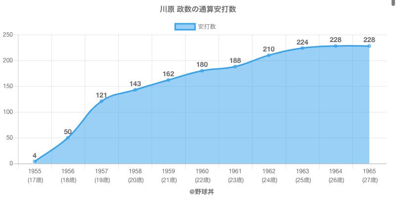 #川原 政数の通算安打数