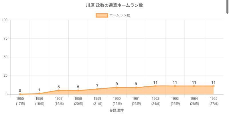 #川原 政数の通算ホームラン数