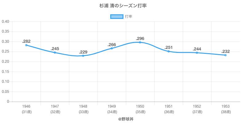杉浦 清のシーズン打率