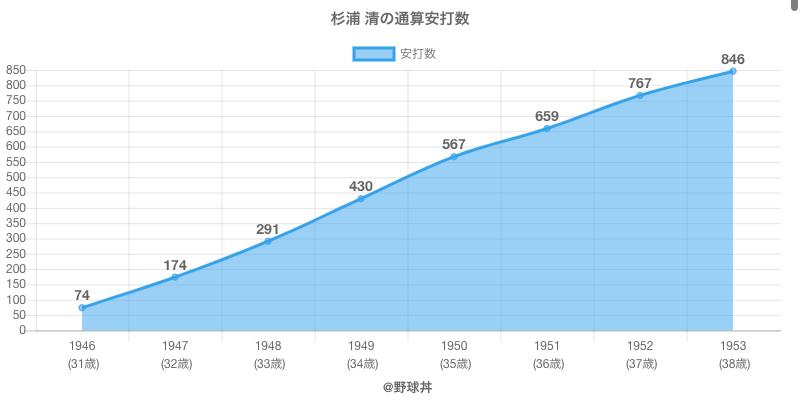 #杉浦 清の通算安打数