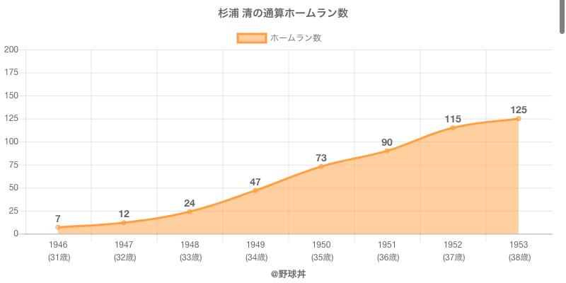 #杉浦 清の通算ホームラン数