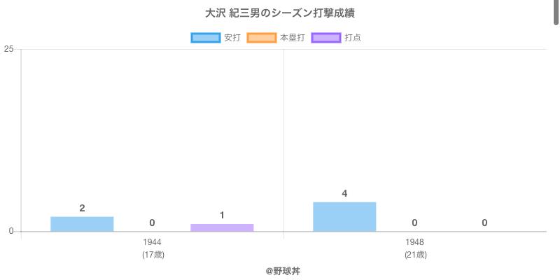 #大沢 紀三男のシーズン打撃成績