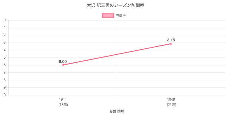 大沢 紀三男のシーズン防御率