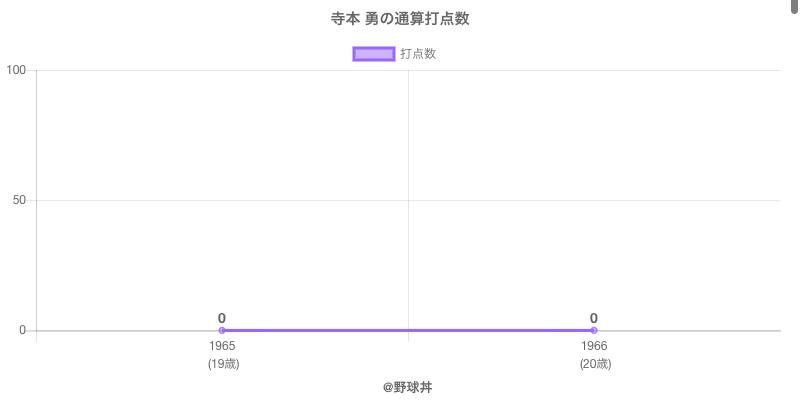 #寺本 勇の通算打点数