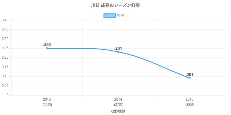 川﨑 成晃のシーズン打率