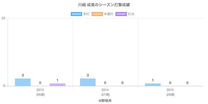 #川﨑 成晃のシーズン打撃成績