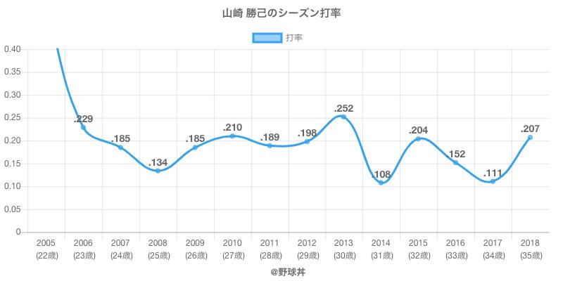 山崎 勝己のシーズン打率