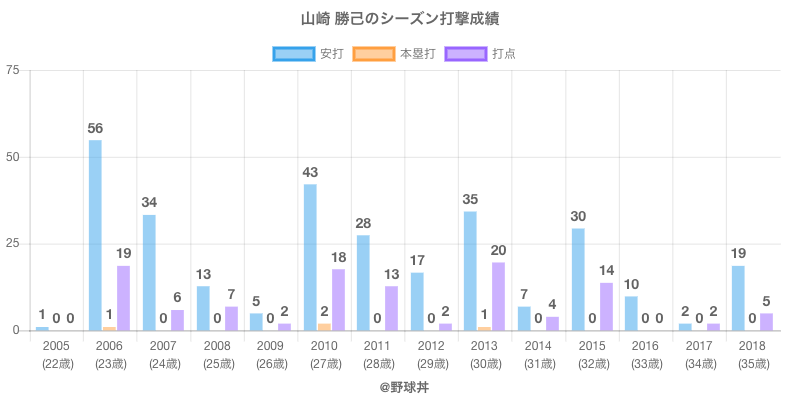 #山崎 勝己のシーズン打撃成績
