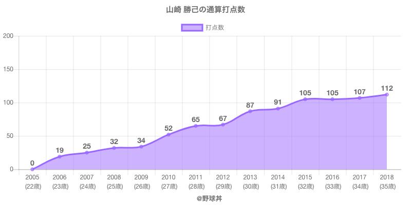 #山崎 勝己の通算打点数