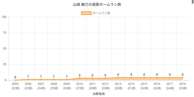 #山崎 勝己の通算ホームラン数
