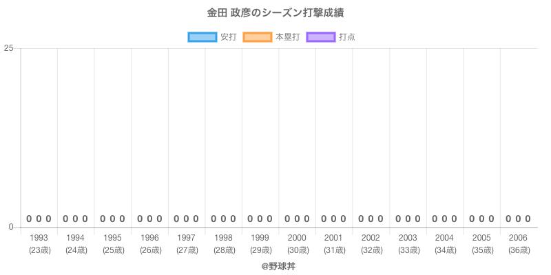 #金田 政彦のシーズン打撃成績