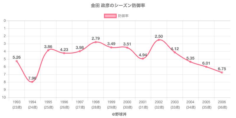 金田 政彦のシーズン防御率