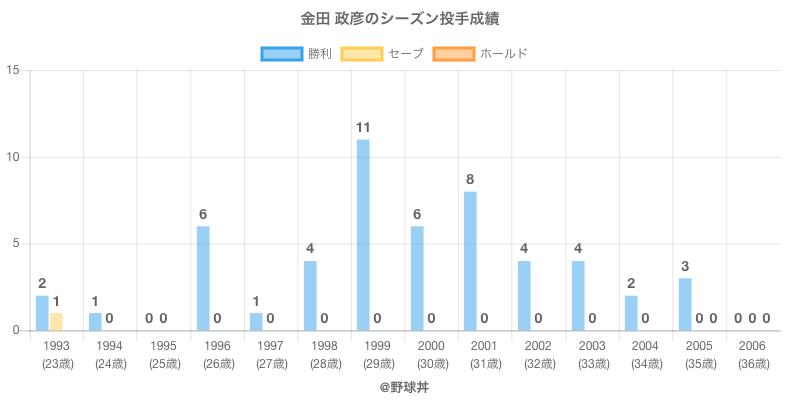 #金田 政彦のシーズン投手成績