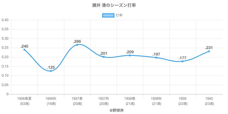 瀬井 清のシーズン打率