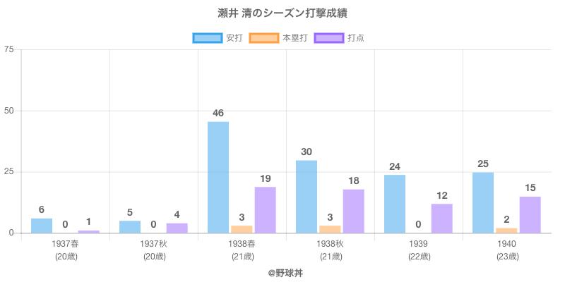 #瀬井 清のシーズン打撃成績