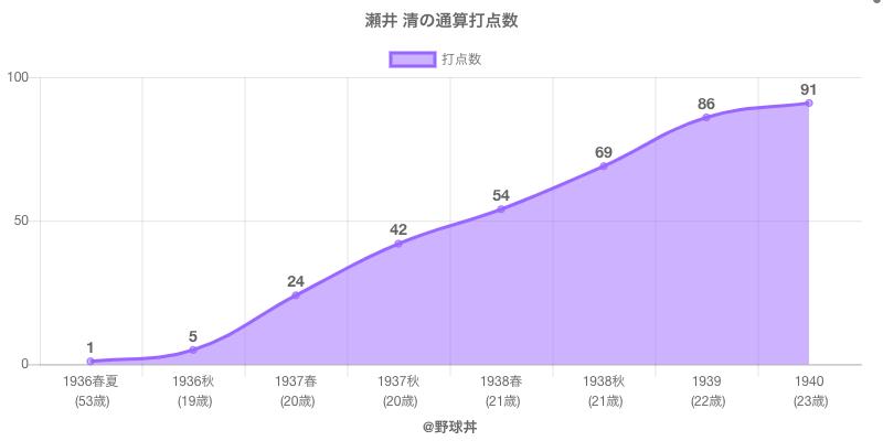 #瀬井 清の通算打点数