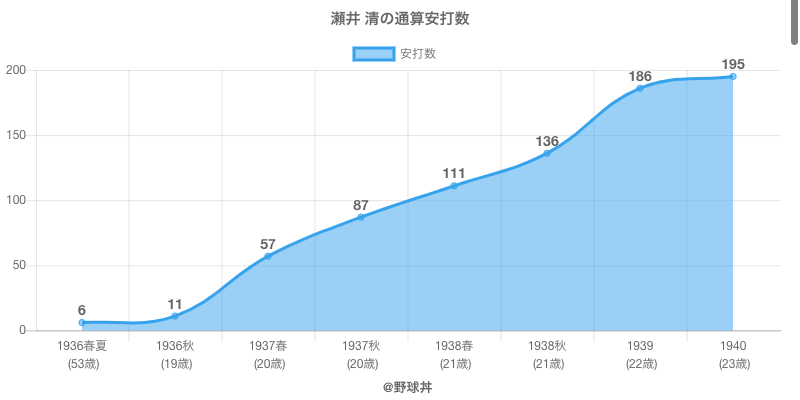 #瀬井 清の通算安打数