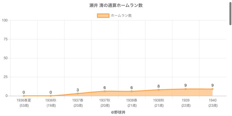 #瀬井 清の通算ホームラン数