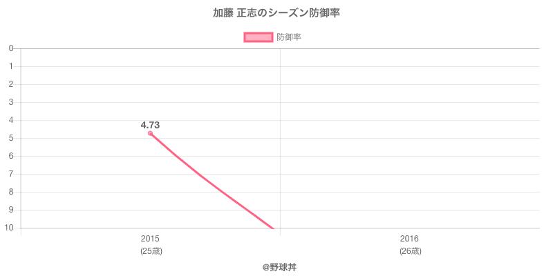 加藤 正志のシーズン防御率