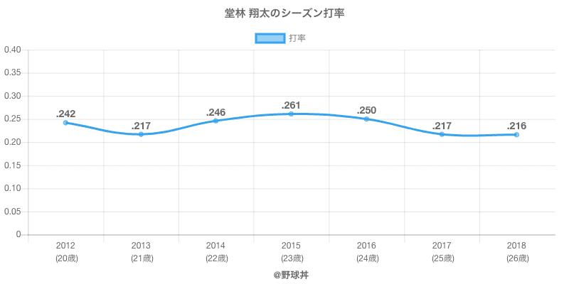堂林 翔太のシーズン打率