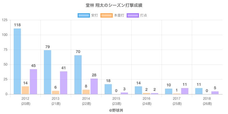 #堂林 翔太のシーズン打撃成績
