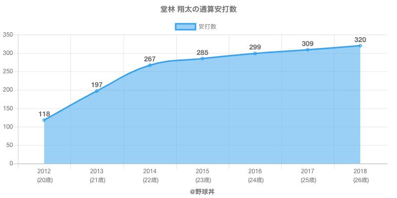 #堂林 翔太の通算安打数