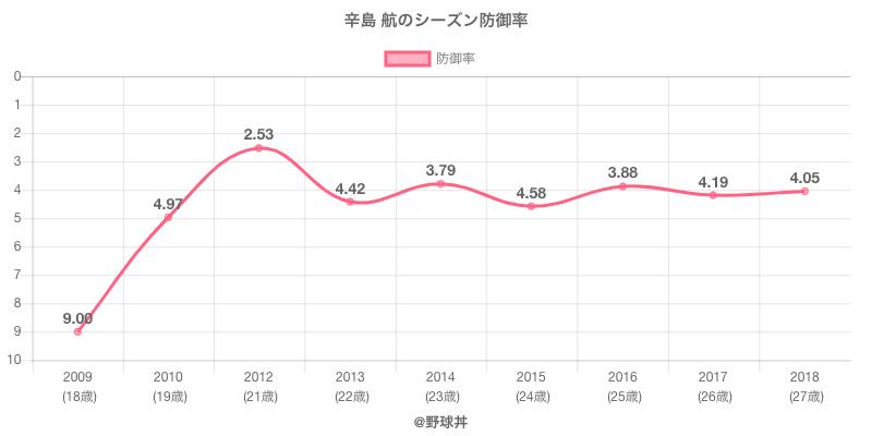 辛島 航のシーズン防御率