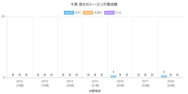 #千賀 滉大のシーズン打撃成績