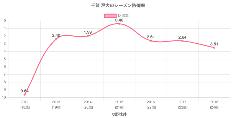 千賀 滉大のシーズン防御率