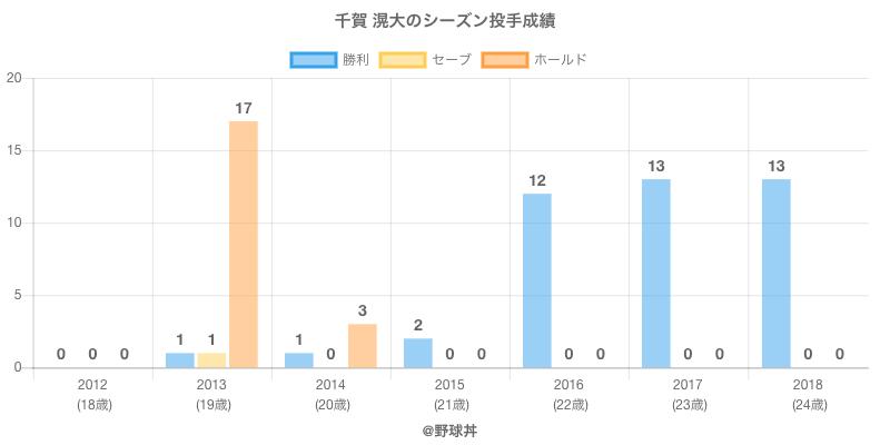 #千賀 滉大のシーズン投手成績