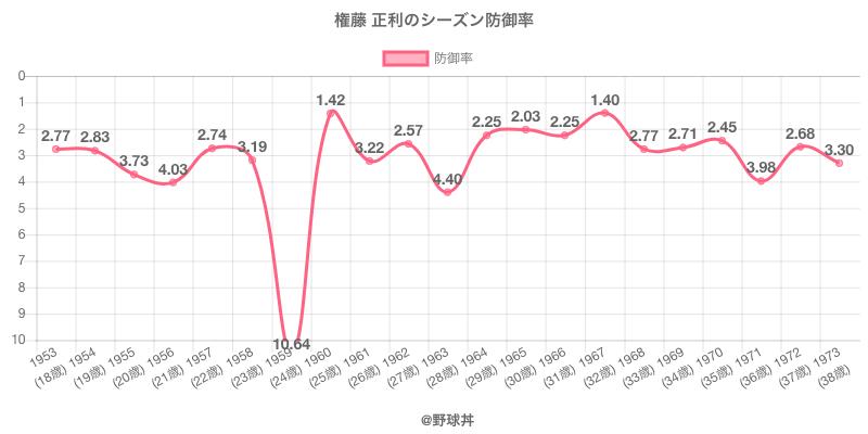 権藤 正利のシーズン防御率