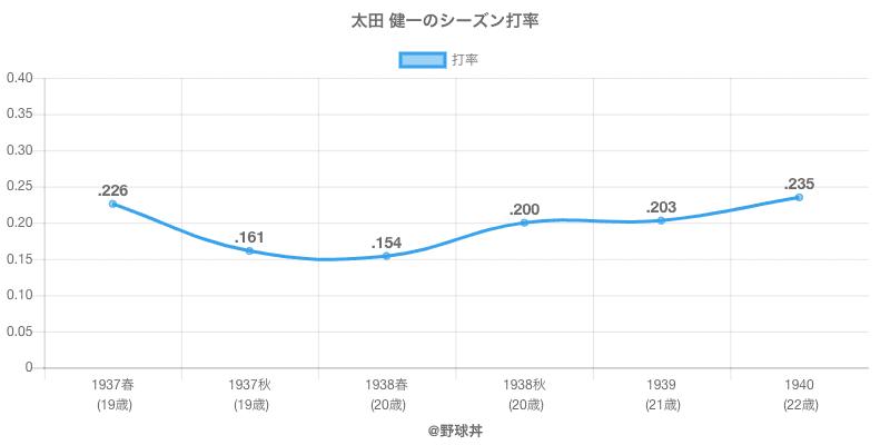 太田 健一のシーズン打率