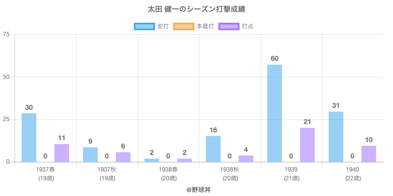 #太田 健一のシーズン打撃成績