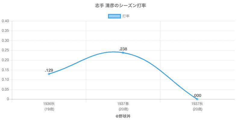 志手 清彦のシーズン打率