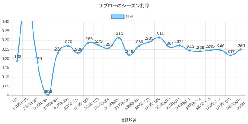 サブローのシーズン打率