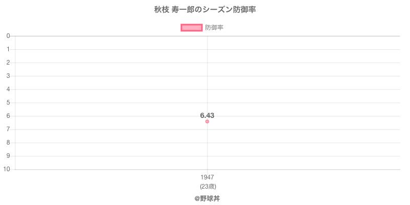 秋枝 寿一郎のシーズン防御率