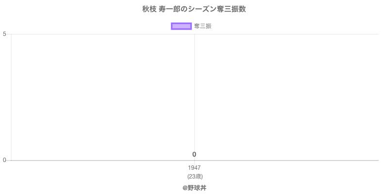 #秋枝 寿一郎のシーズン奪三振数