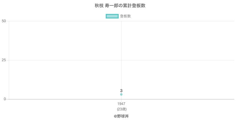 #秋枝 寿一郎の累計登板数