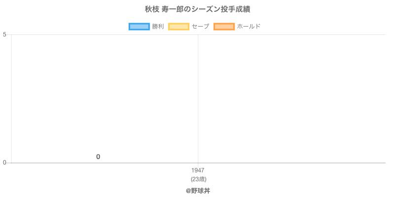 #秋枝 寿一郎のシーズン投手成績
