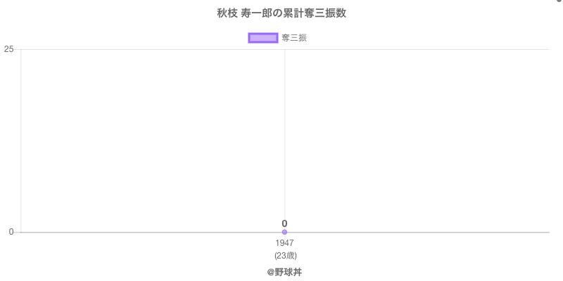 #秋枝 寿一郎の累計奪三振数